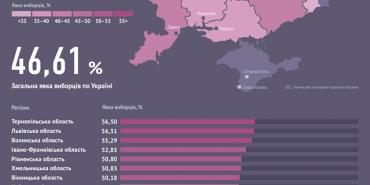 Де проживають найледачіші виборці. Інфографіка