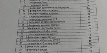 Спортивні федерації на Прикарпатті отримають мільйон гривень на розвиток та вирішення житлових питань
