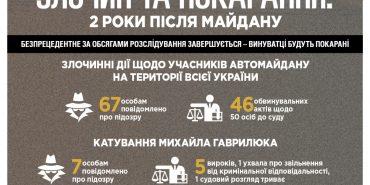 Злочин та покарання: 2 роки після Майдану. ІНФОГРАФІКА