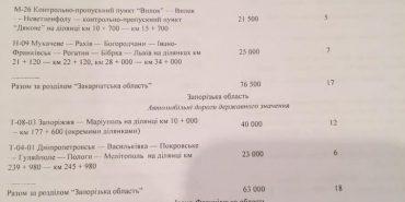 Після візиту Яценюка на Прикарпаття Кабмін виділив 461 млн гривень на три дороги в області