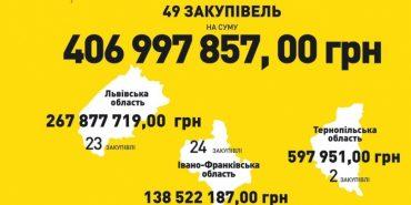 На Прикарпатті в 6 разів зросла кількість порушень у сфері державних закупівель