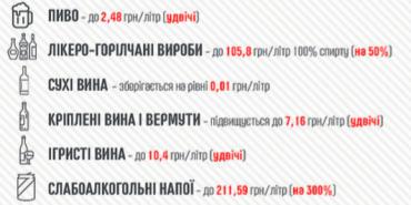Від сьогодні в Україні різко здорожчав алкоголь