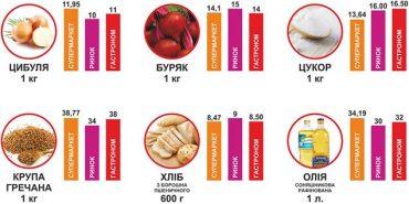 Де дешевше скупитися у Коломиї. ІНФОГРАФІКА станом на 21 травня