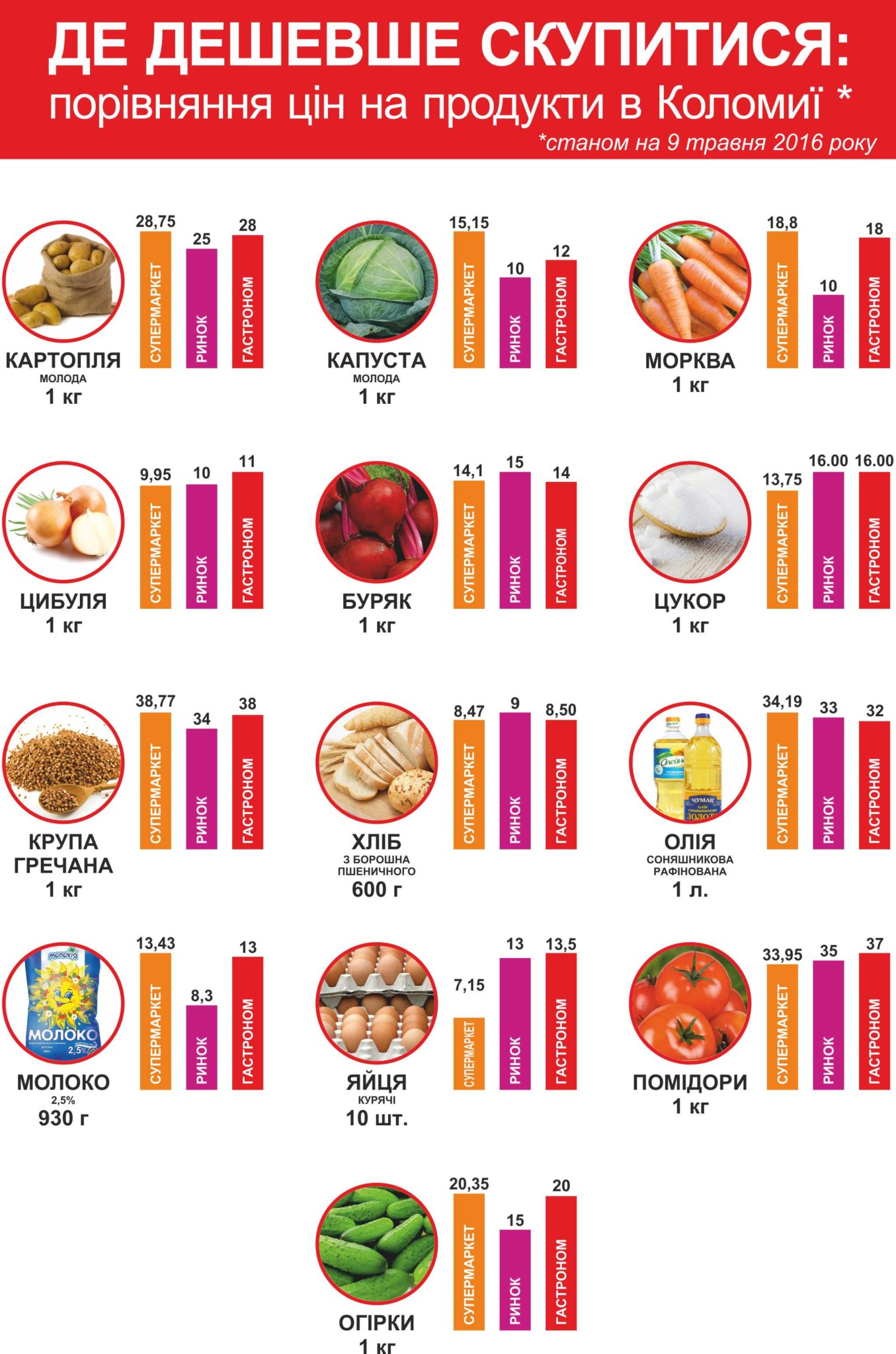 ціни на продукти_9 травня