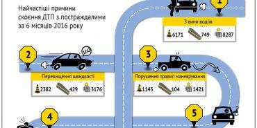 Основні причини та наслідки автокатастроф в Україні. ІНФОГРАФІКА