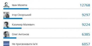 """Українці обирали нову назву для аеропорту """"Бориспіль"""": найбільше — за  Мазепу"""