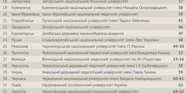 ПНУ потрапив у ТОП-5 вишів України, що розташовані в містах не мільйонниках