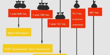 За 8 місяців ВУКМ Коломиї перерахував фірмам та підприємствам понад 12 мільйонів гривень. ІНФОГРАФІКА