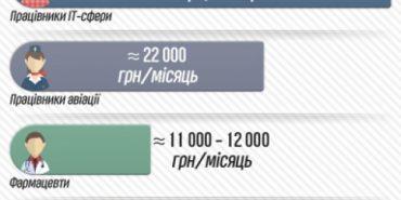 Найбільш оплачувані професії в Україні. Інфографіка