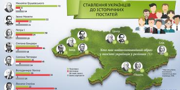 Грушевський, Мазепа та Петро I: хто з історичних постатей найбільш шанований серед українців