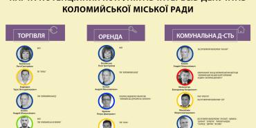 КВУ презентував карти потенційних конфліктів інтересів депутатів Коломийської міської ради. ІНФОГРАФІКА