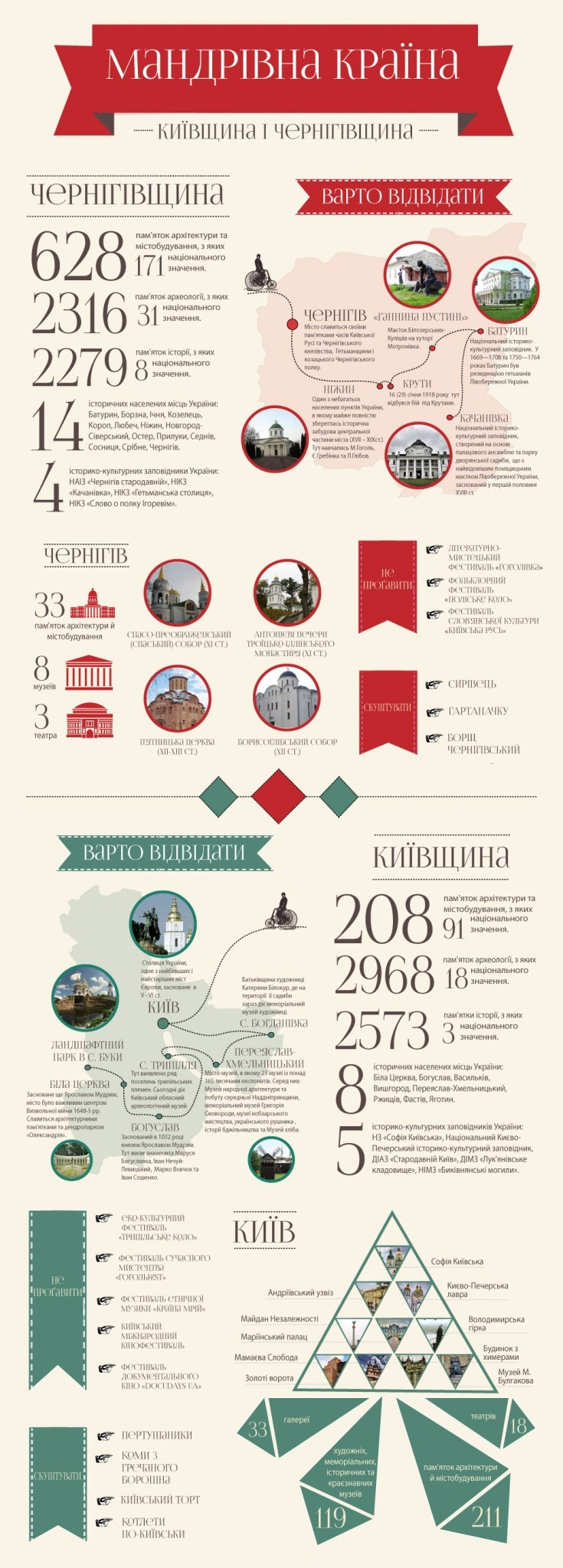 Мандрівна країна: Чернівці серед 6 регіонів України, які обов'язково слід відвідати цього літа