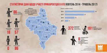 Найбільше загиблих і померлих учасників АТО в області – з Коломийщини. ІНФОГРАФІКА