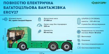 """""""Богдан"""" представив першу українську електровантажівку"""
