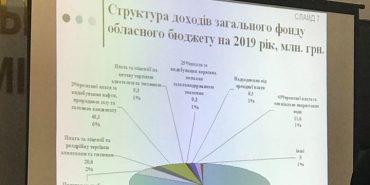 Фінансисти оприлюднили основні показники бюджету Прикарпаття на 2019 рік. ФОТО