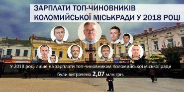 Розслідування Гапича: зарплати топ-чиновників Коломийської міськради у 2018 році