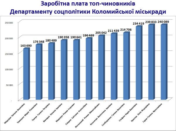 Якими були зарплати топ-чиновників Департаменту соцполітики Коломиї за 2018 рік